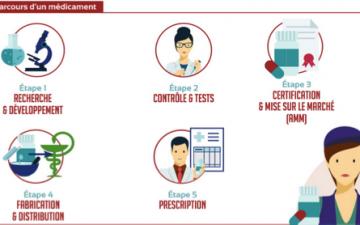 La chasse aux faux médicaments grâce à l'information des patients